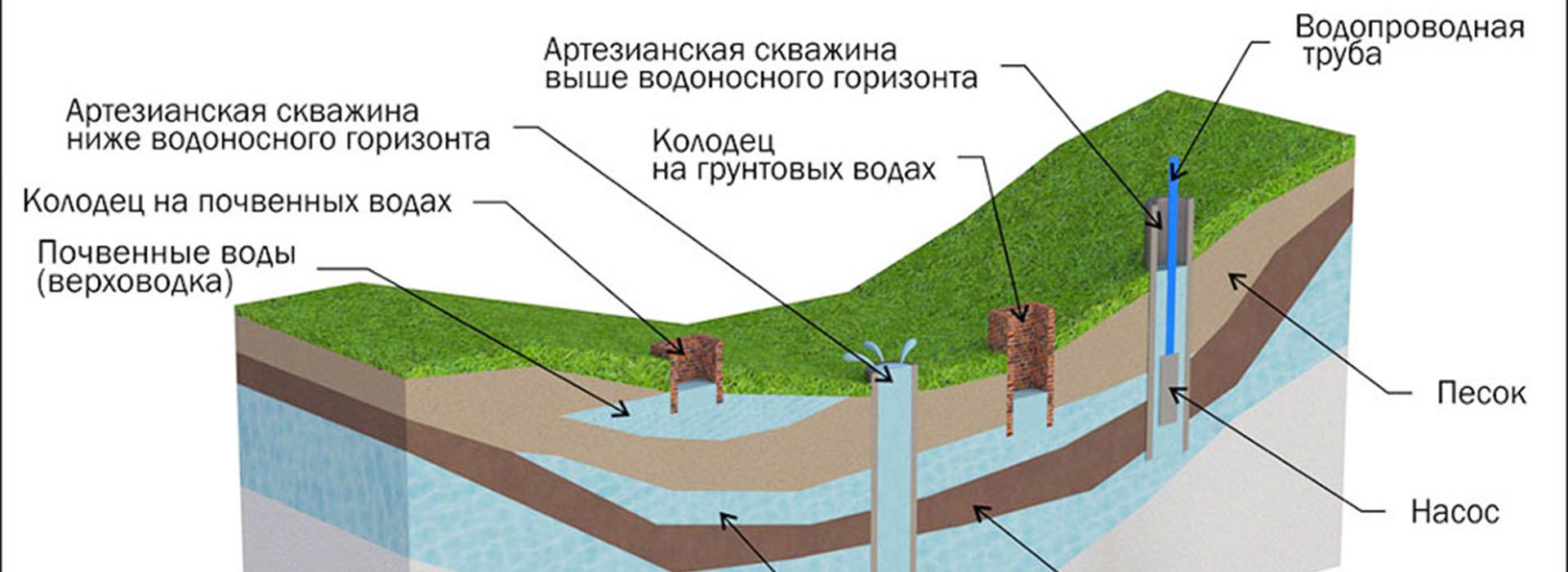 Технологические схемы (подземные воды)